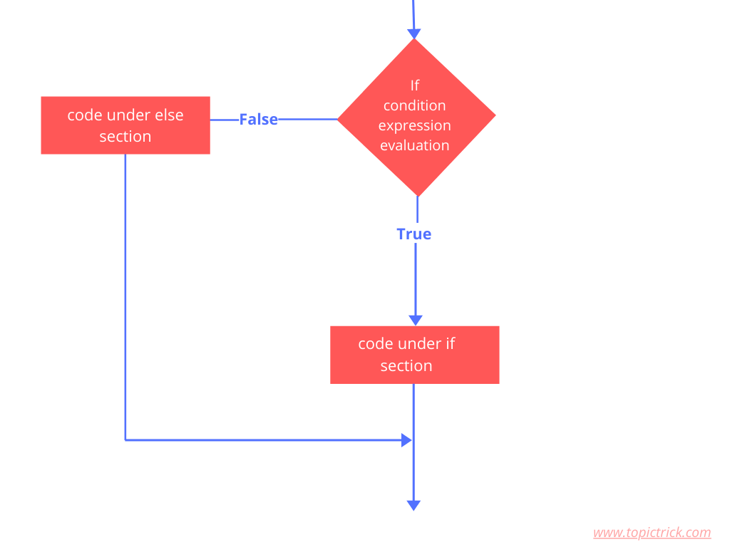 Flow chart of if else statement