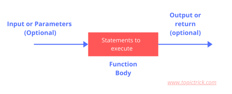 Flow Chart of Python Function