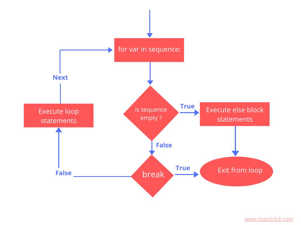 Flow chart of for-else loop