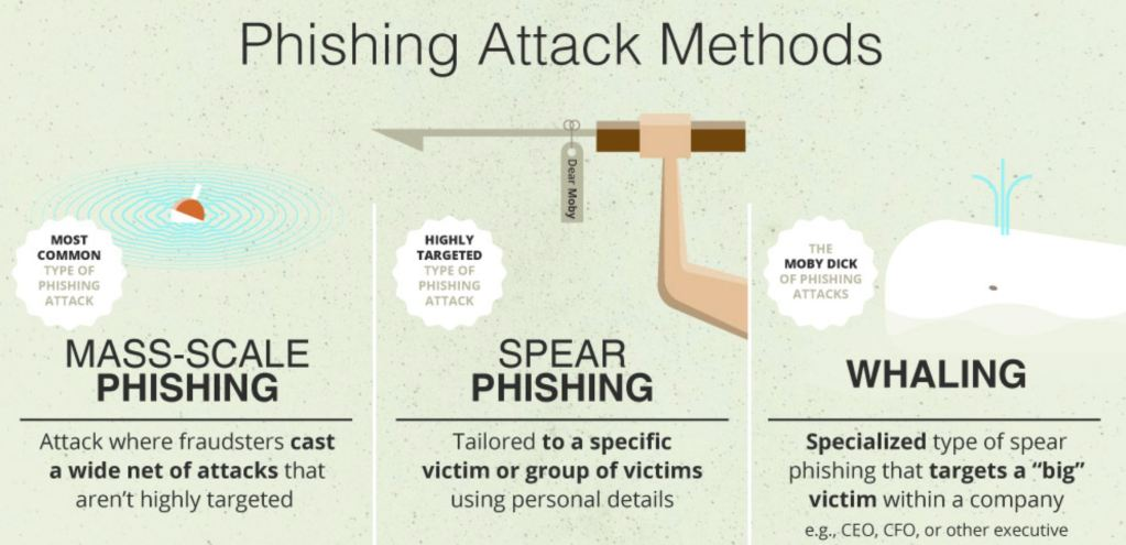 Type of Phishing, Phishing attacks, Phishing scam