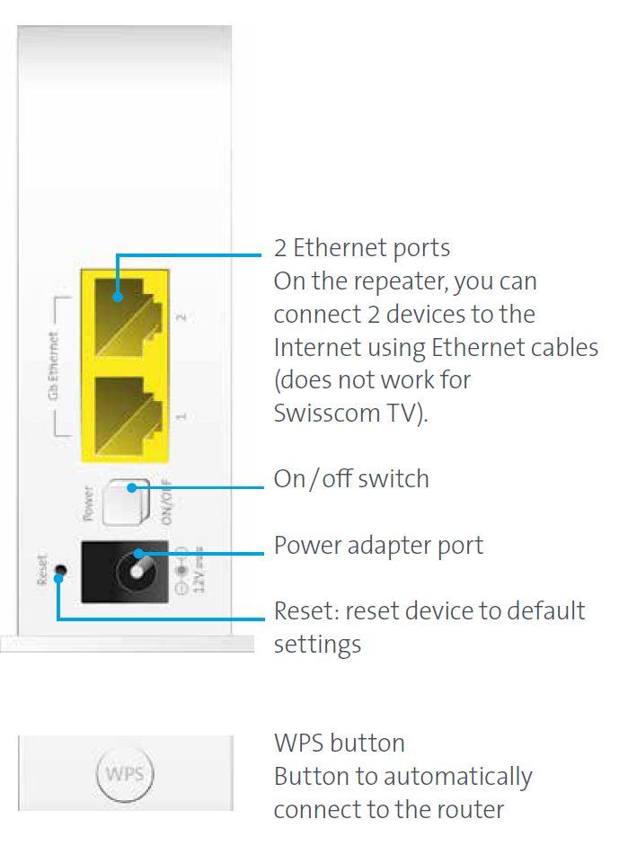 Swisscom wifi WLAN Reperater