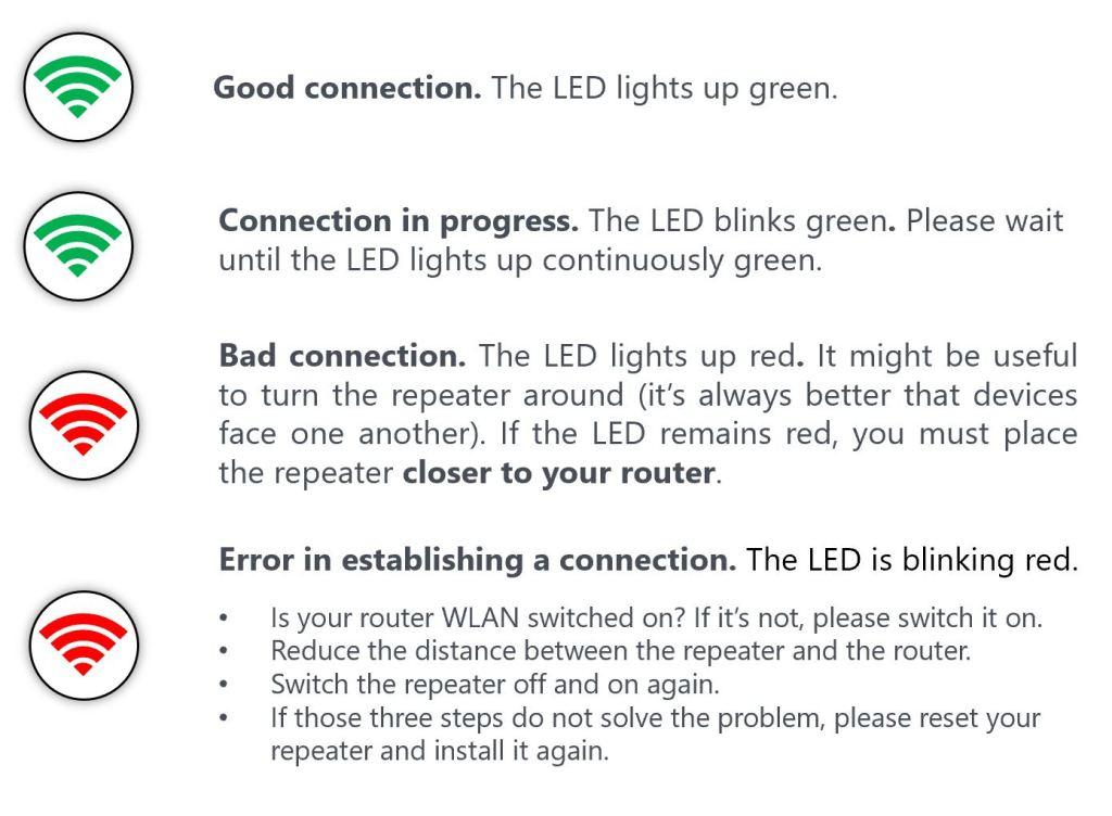 WLAN Booster LEDs