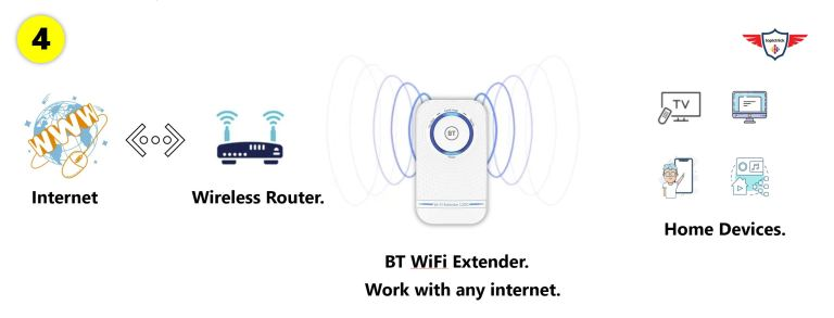 BT WIFI Extender connect devices