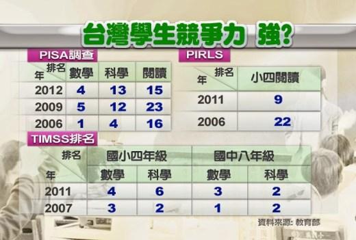 台灣學生競爭力強?