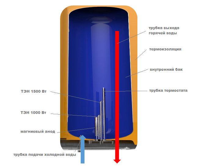 Устройство водонагревателя накопительного