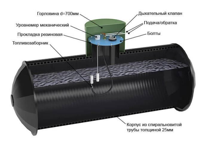 емкость для топлива подземного типа
