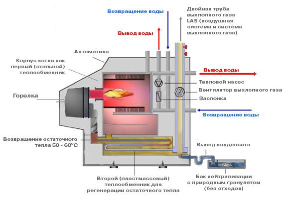 дизельный конденсационный котел