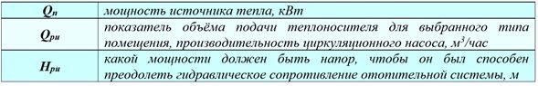 параметры расчета характеристик насоса