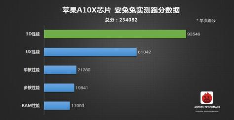 antutu revealed apple a10x fusion performance scores