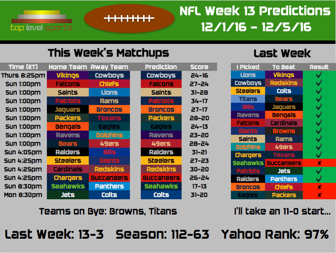 2016 NFL Predictions: Week 13 – Top Level Sports