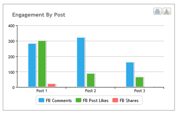 Engagement by post graph