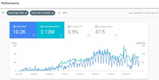 Image of clicks and impressions over 12 month period for how long does SEO take page