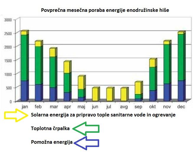 povprečna poraba energije enodružinske hiše