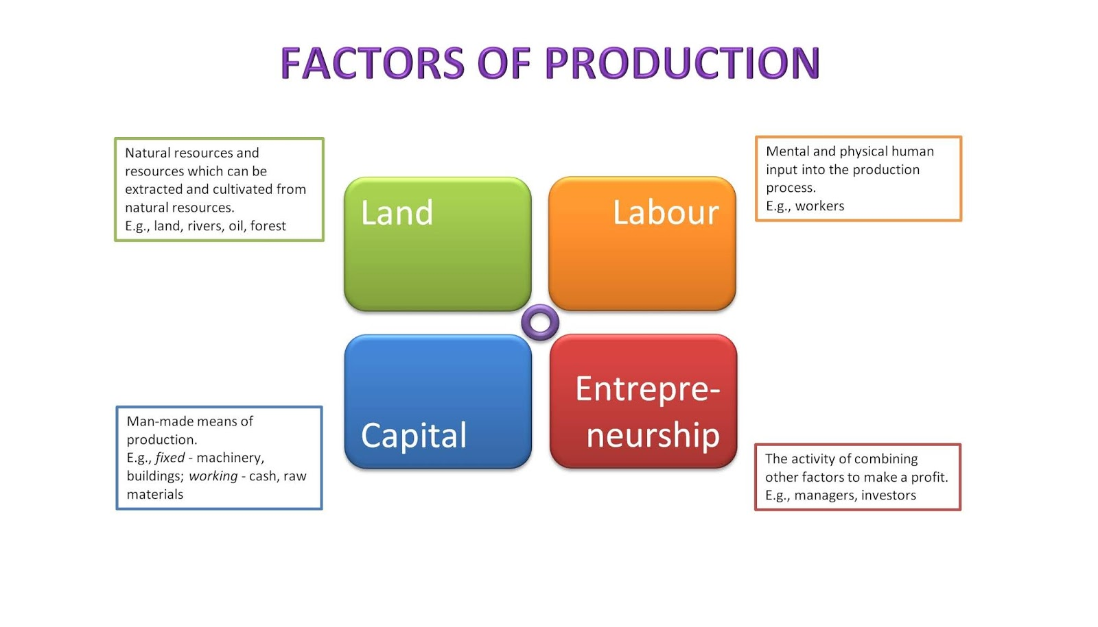 Basic Academic Course For Managers 3 Economic Questions