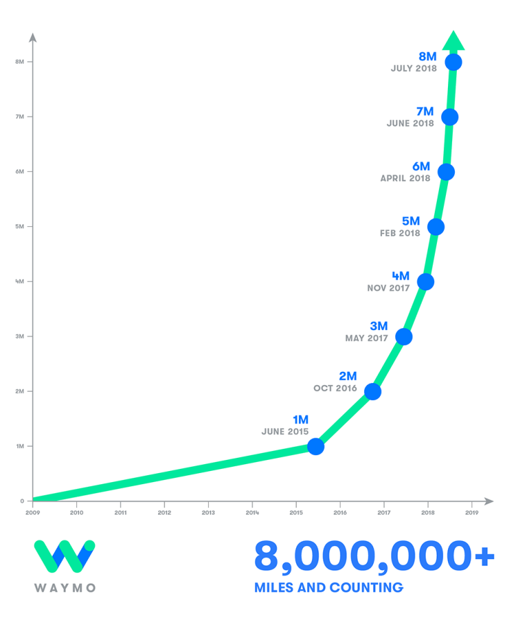 Waymo Million Miles Driven