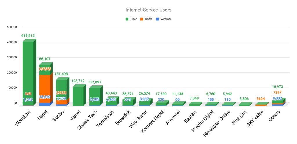 Top Nepali Internet Service Providers Chart