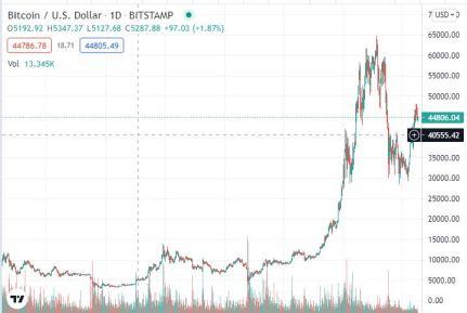 bitcoin in 2008