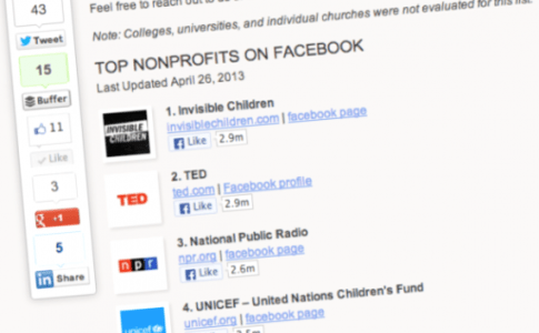 Nonprofits with most Facebook Likes