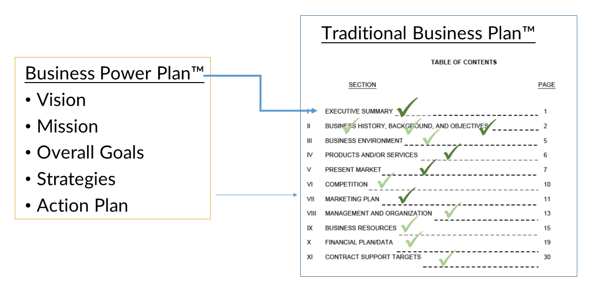 the business plan executive summary can easily be converted into a traditional business plan