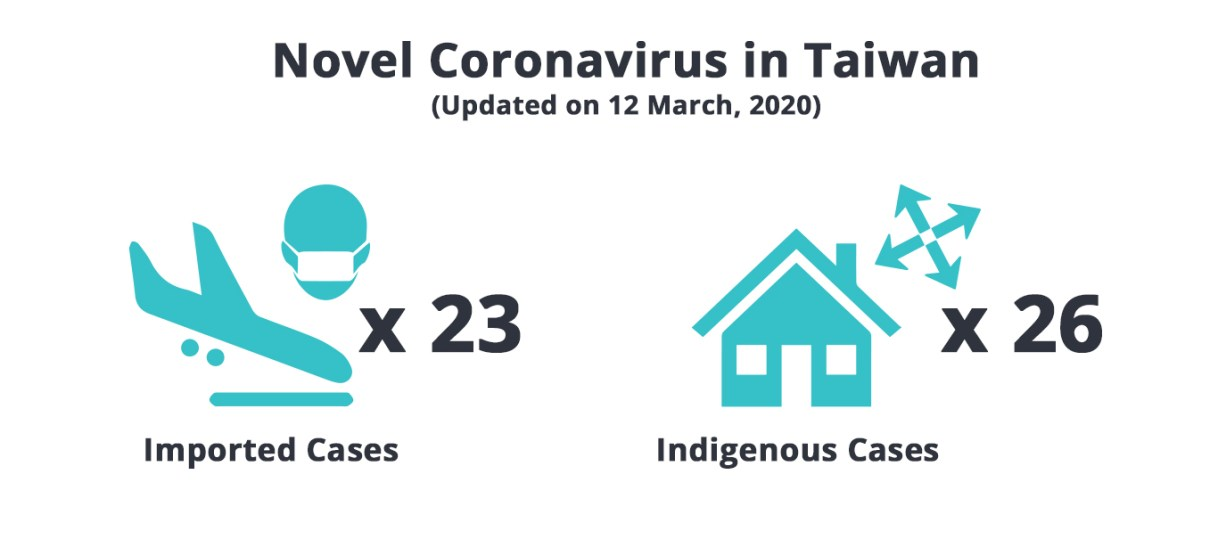 What You Need to Know About the Novel Coronavirus in Taiwan and Travel to Taiwan (updated on 12 Mar)