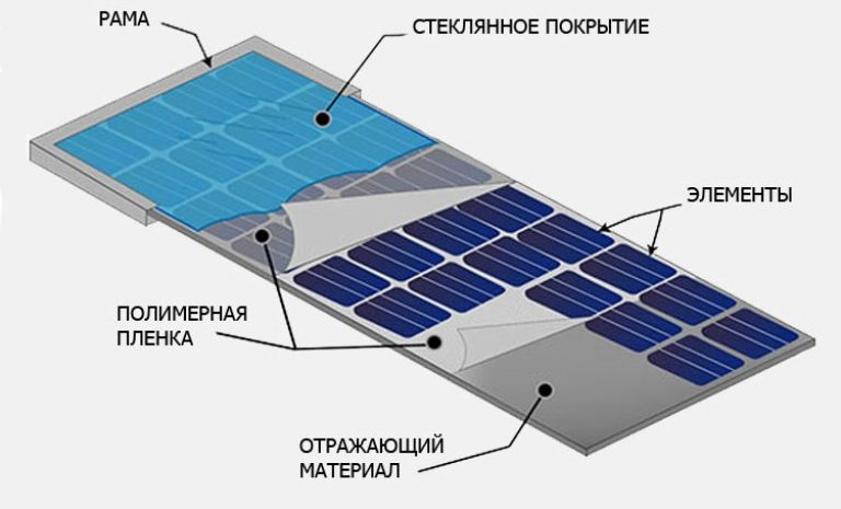 Устройство солнечного модуля