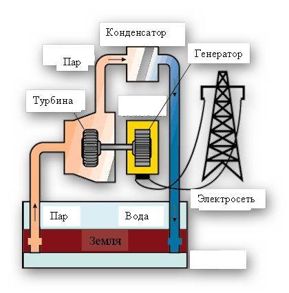 Схема геотермальной электростанции