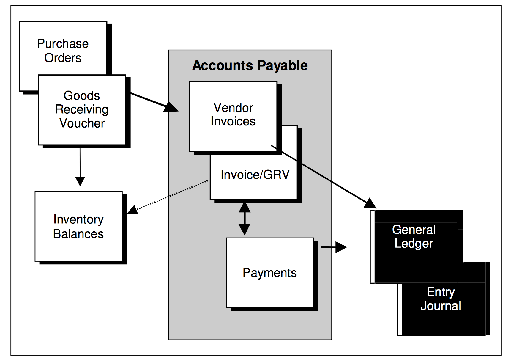 Payables - Top Priority Systems