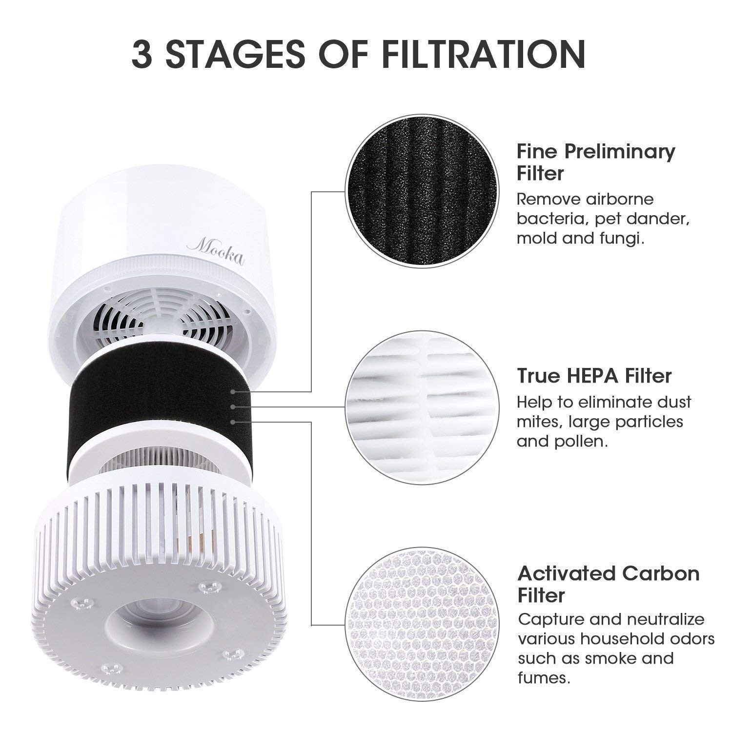 Mooka Air Purifier, Air Cleaner with 3-in-1 True HEPA Filter for Home and Office info