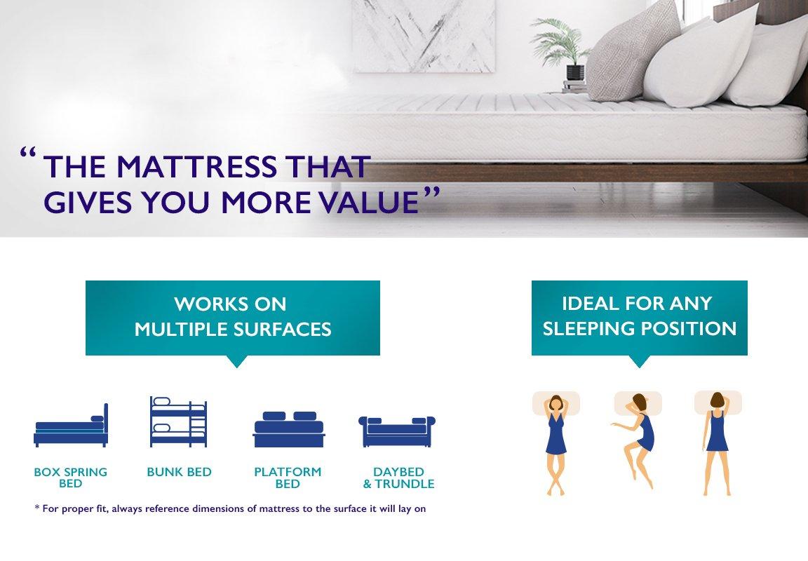 Signature Sleep Queen Mattress features