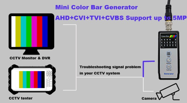 Connectio Diagram for Pattern Generator