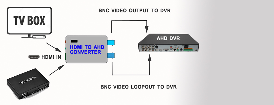 HDMI-to-AHD-Converter-_main_diagram-connection