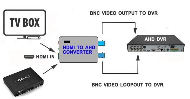 connection diagram_HDMI-to-AHDx2-converter