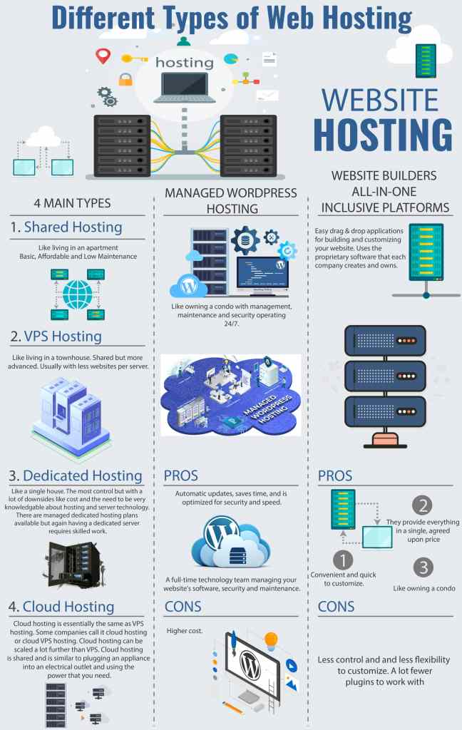 different types web hosting infographic guide