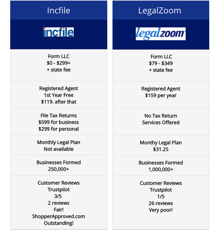 Incfile vs Legalzoom side by side