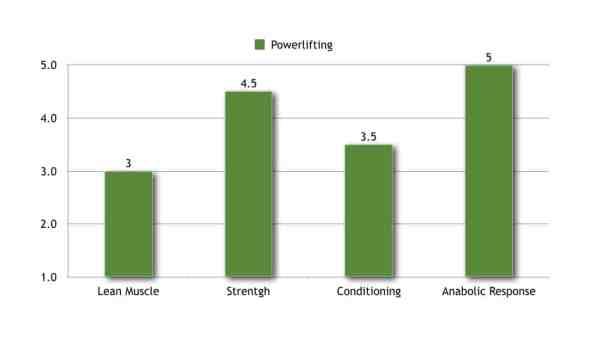 powerlifting for strength and anabolic response vs bodybuilding vs crossfit