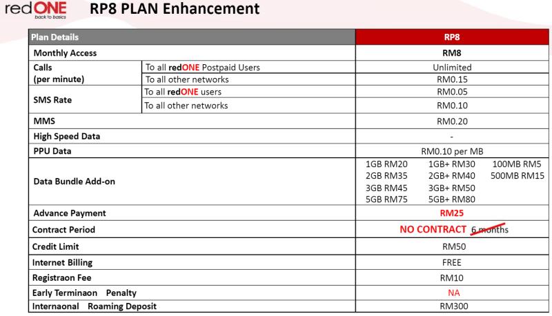 perbaharuan pelan red plan redone ogos 2020