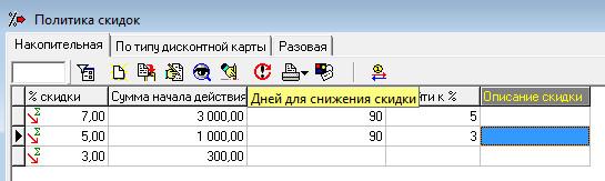 Как разработать систему скидок на услуги пример. Как разработать систему скидок для покупателей? Какие виды скидок бывают