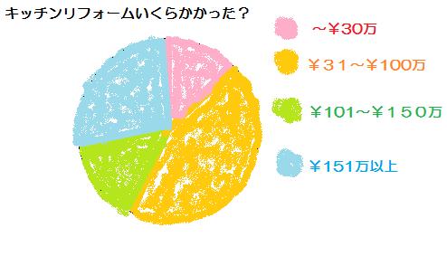 キッチンリフォーム 相場 目安金額