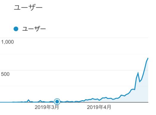ブログを3ヶ月毎日更新→100記事書いたら得られた一番の資産