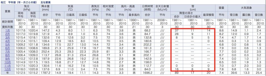 松江の月ごとの気象データ