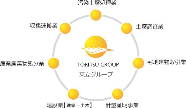 東立グループ