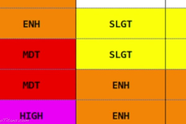 Checking the SPC outlook, what are you looking for?