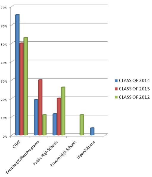 Alumni Chart