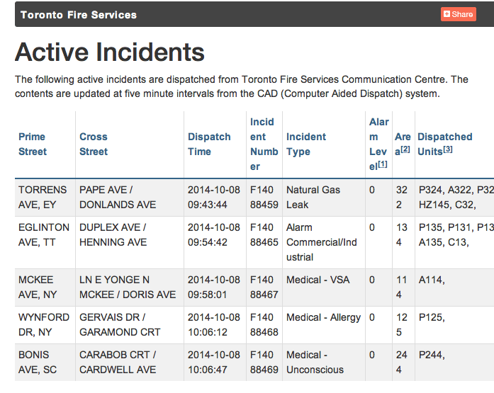 Toronto Fire Services active incidents