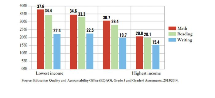 Percentage of grade 3 students in 2014 below provincial standard in math, reading, and writing by income quartile.