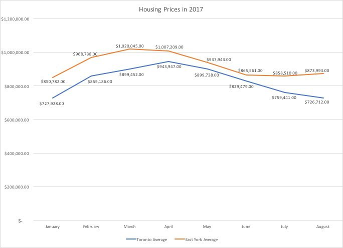 Chart of housing prices