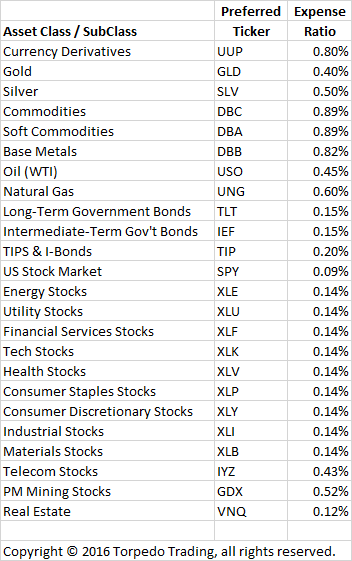 asset-classes-w-tickers