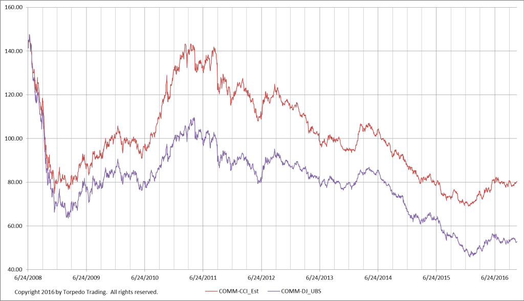 These are two commonly-cited indexes of commodity prices I track. The Dow Jones-UBS index (purple line), has more weight in energy than the CCI (red line).
