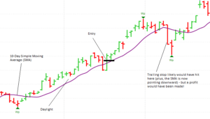 Moving average pullback example