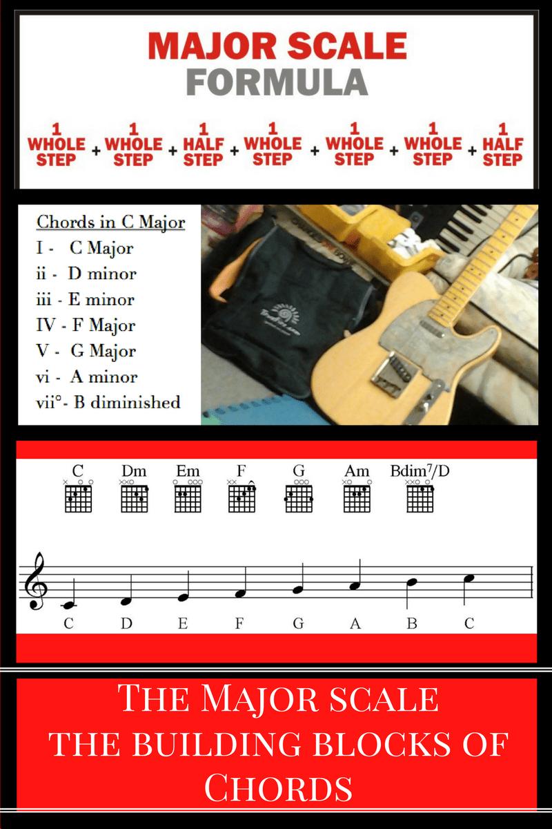 Tips To Learn The Guitar Fretboard Mojo Info Torr71 Guitar Zan